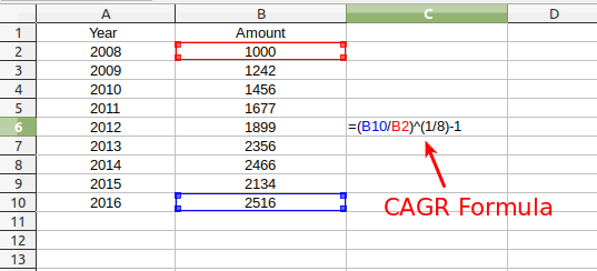 Present value and cagr formula (with graph and calculator link).